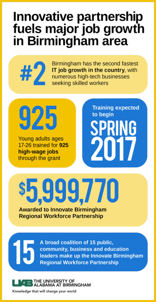 Birmingham's job force is growing thanks to the U.S. Department of Labor Education and Training Administration awarding $6 million to the Innovate Birmingham Regional Workforce Partnership.