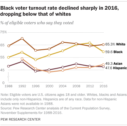 voterturnout